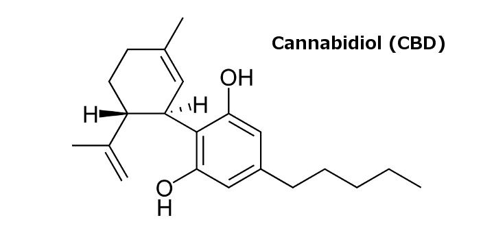 waar staat CBD voor Cannabidiol